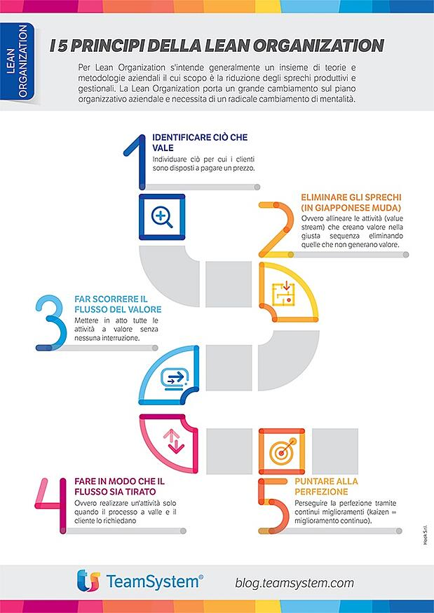Infografica_principi_Lean_Organization-1