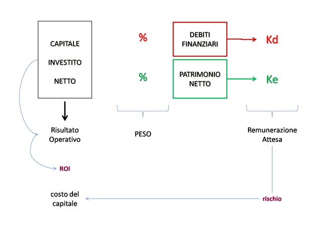 Capital_Budgeting_Valutazione_Investimenti.png