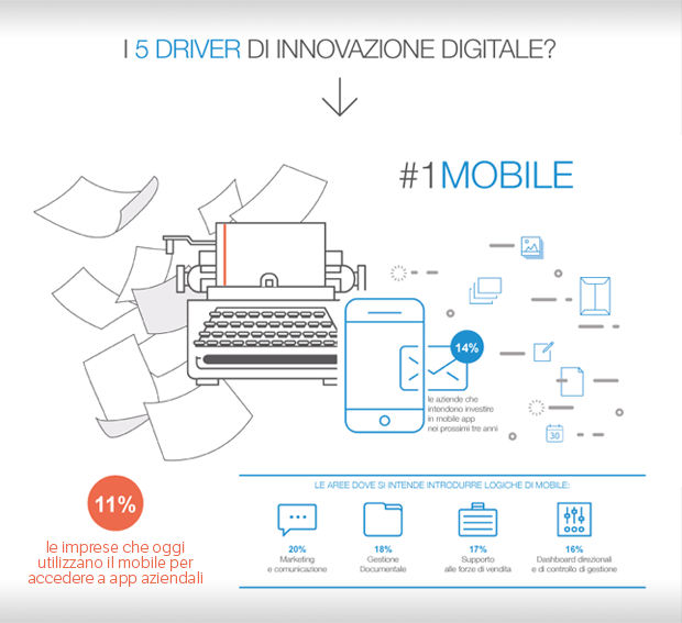 infografica-processi-aziendali-pmi-in-italia-1
