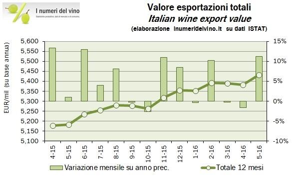 tabella-italia-primo-produttore-vino